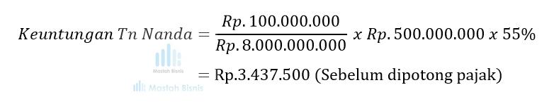 keuntungan deposito mudharabah