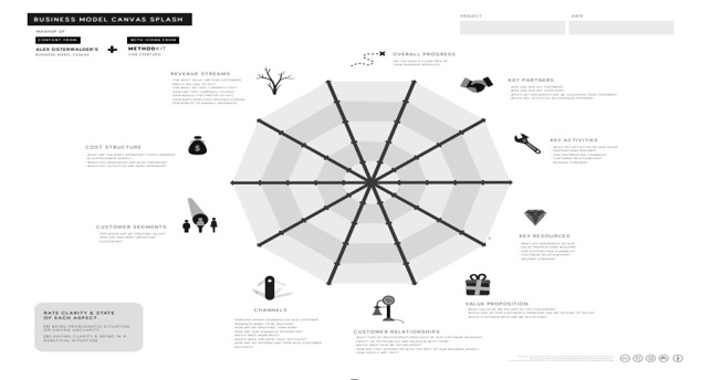 Template Business Model Canvas