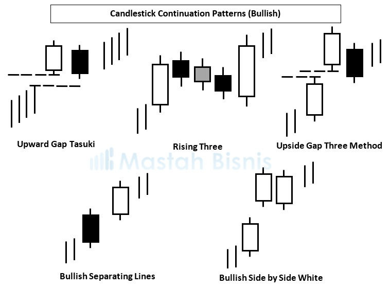 Candlestick Continuation Patterns Bullish