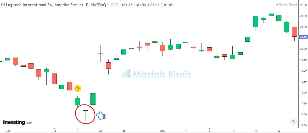 Dragonfly Candle / Pola Candlestick Reversal Patterns