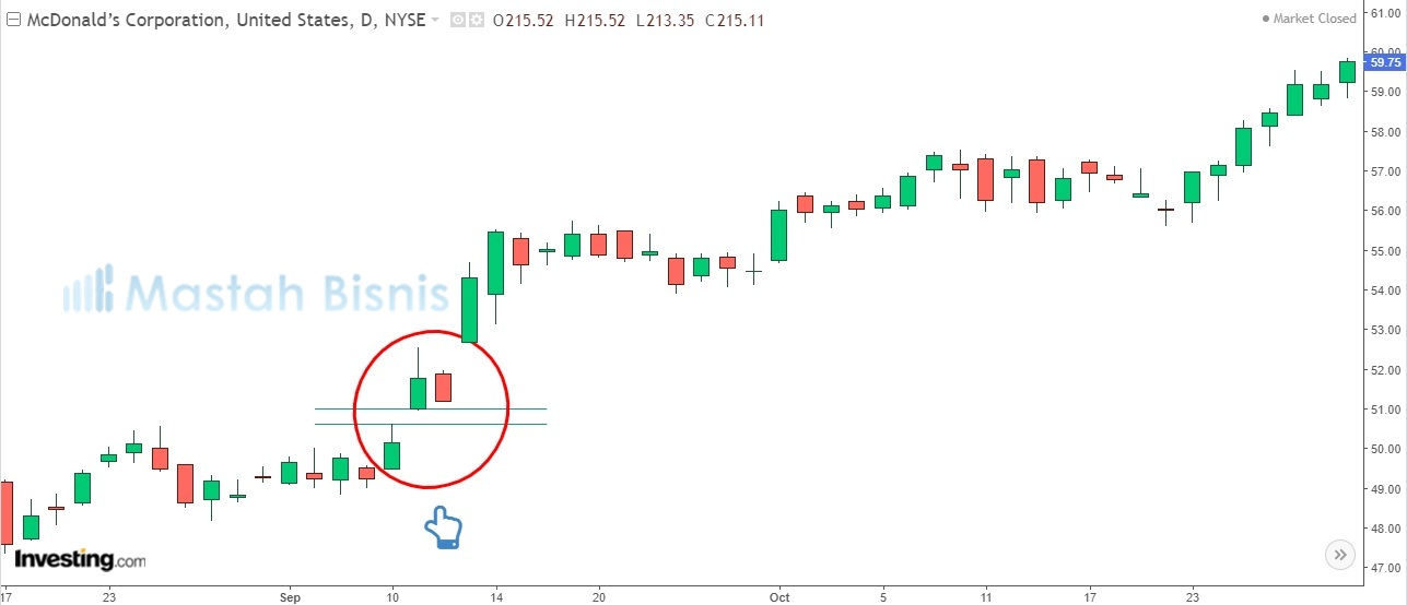 Candlestick Continuation Patterns Upward Gap Tasuki