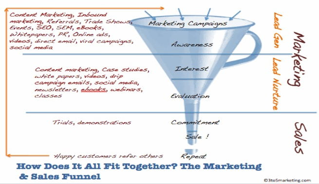 perbedaan marketing dan sales funnel