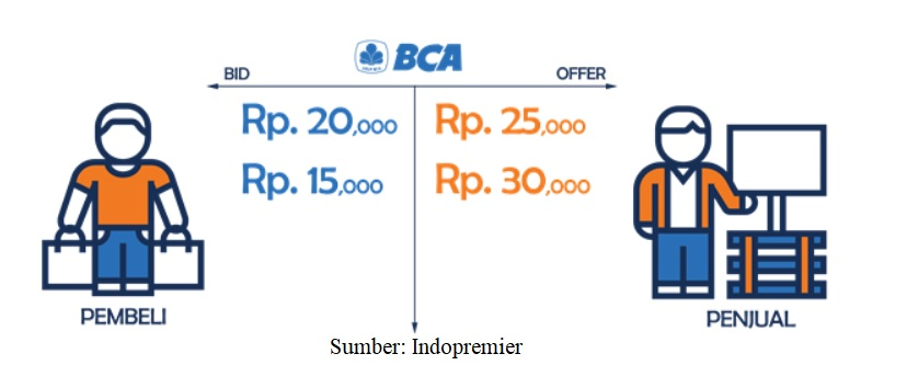 Bid dan Offer Saham