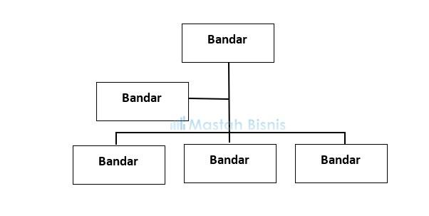 struktur Organisasi Bandar Amatir